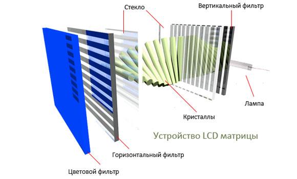lcd матрицы для ноутбука устройство