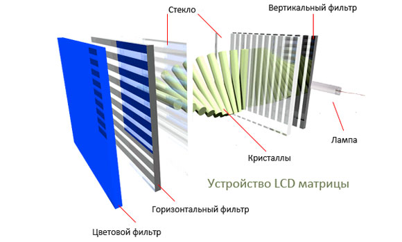 lcd матрицы для ноутбука